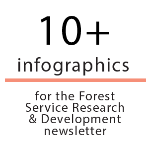 10+ infographics for the Forest Service Research & Development newsletter