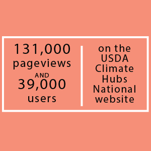 131,000 pageviews and 39,000 users on the USDA Climate Hubs National Website