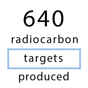640 radiocarbon targets produced