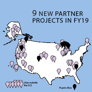 9 new partner projects in FY19