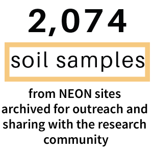 2074 soil samples from NEON sites archived for outreach and sharing with the research community