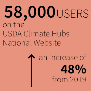 58000 users on the USDA Climate Hubs National Sites, a 48% increase from 2019