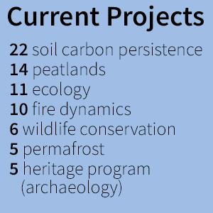 Current projects - 22 soil carbon persistence, 14 peatlands, 11 ecology, 10 fire dynamics, 6 wildlife conservation, 5 permafrost, 5 heritage program (archaeology)